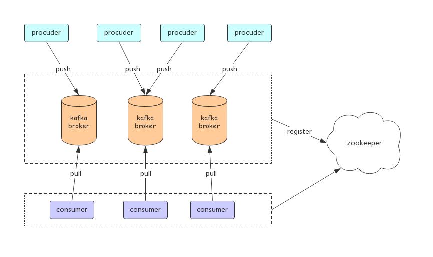Kafka架构图